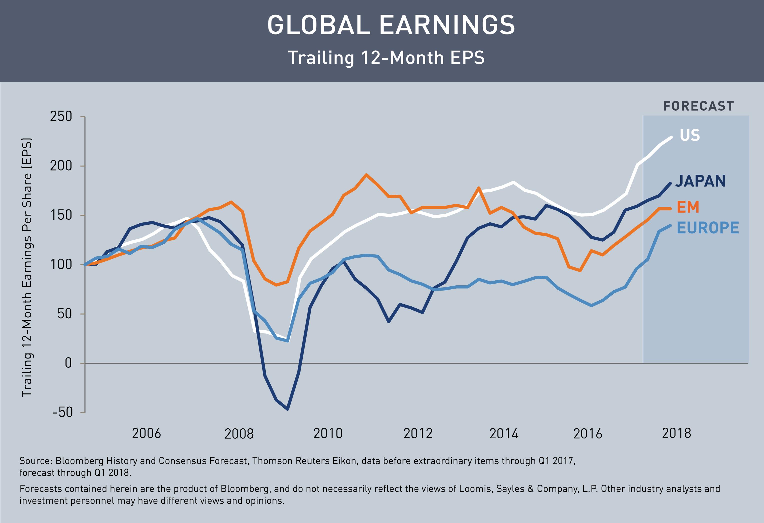 Global-Earningsv2.png