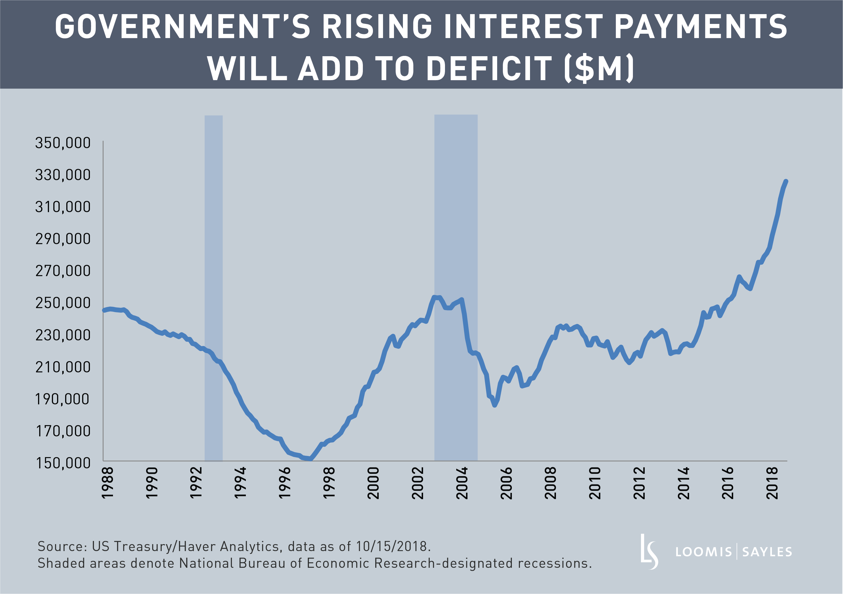Government's Rising Interest Payments Will Add to Deficitv2