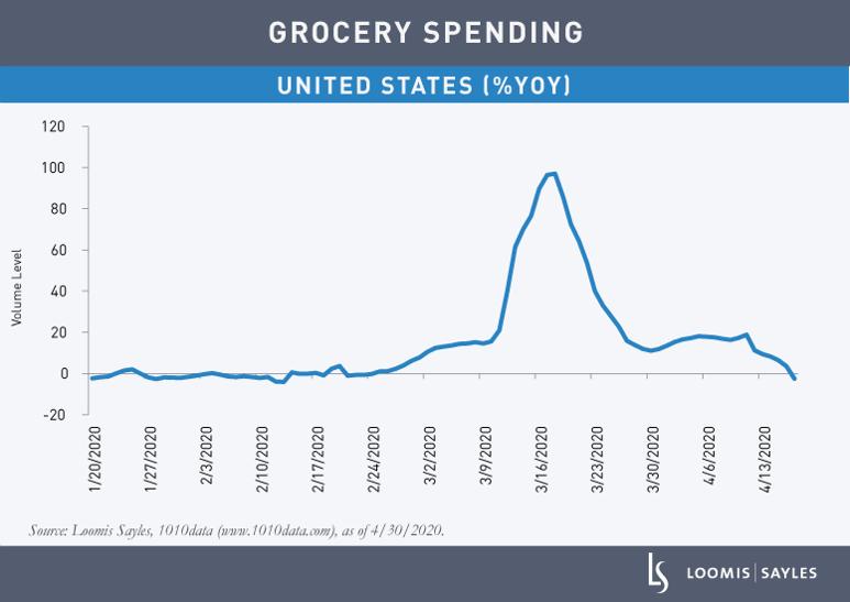 Grocery-Spending-v2
