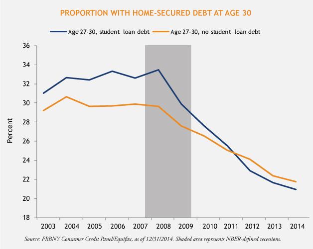 Home-Secured-Debt-3-30-15