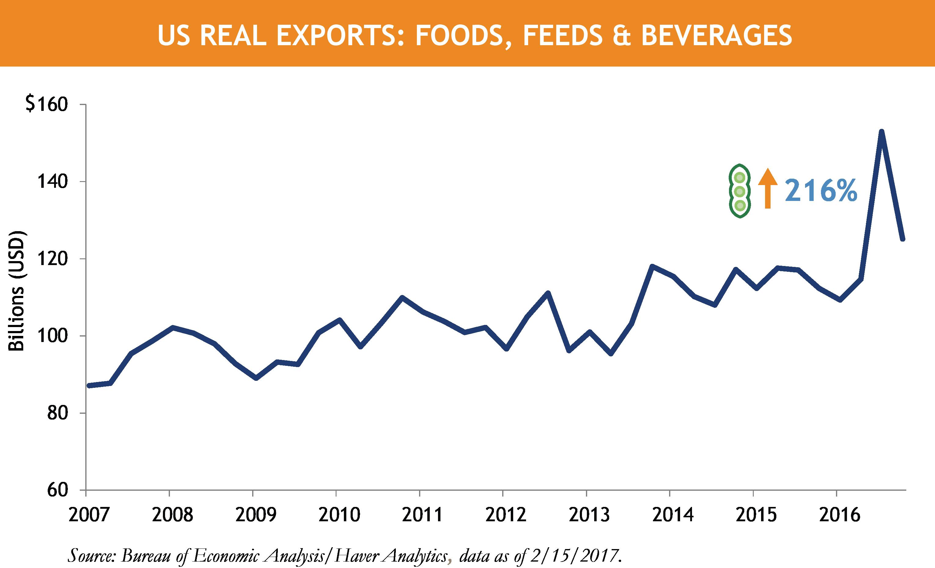 Horrigan US GDP Soy Beans.png