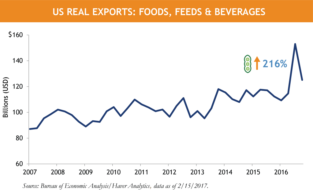 Horrigan US GDP Soy Beans.png