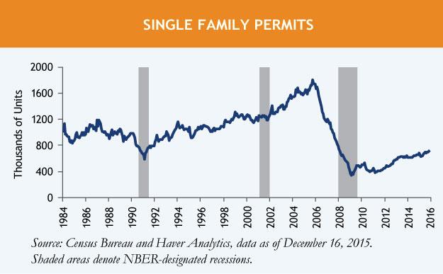 Housing-Starts-Chart-1.jpg
