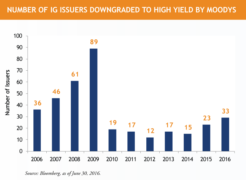 IG-Issuers-Downgraded-to-HY_6.30.png