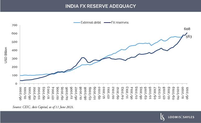 India-FX-Reservev3