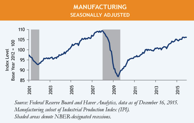 Industrial-Production-Manufacturing-Chart-2.jpg