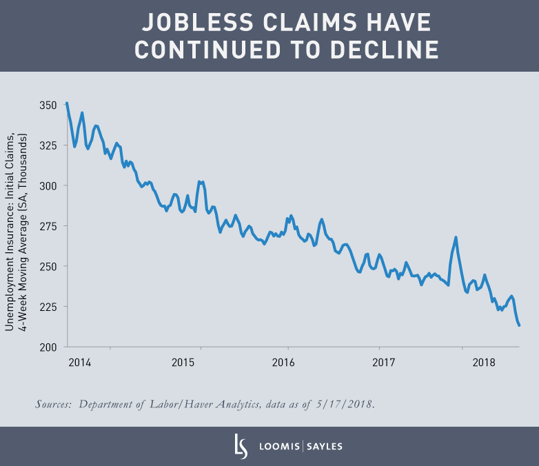 Jobless-Claims-Have-Continued-to-Declinev4
