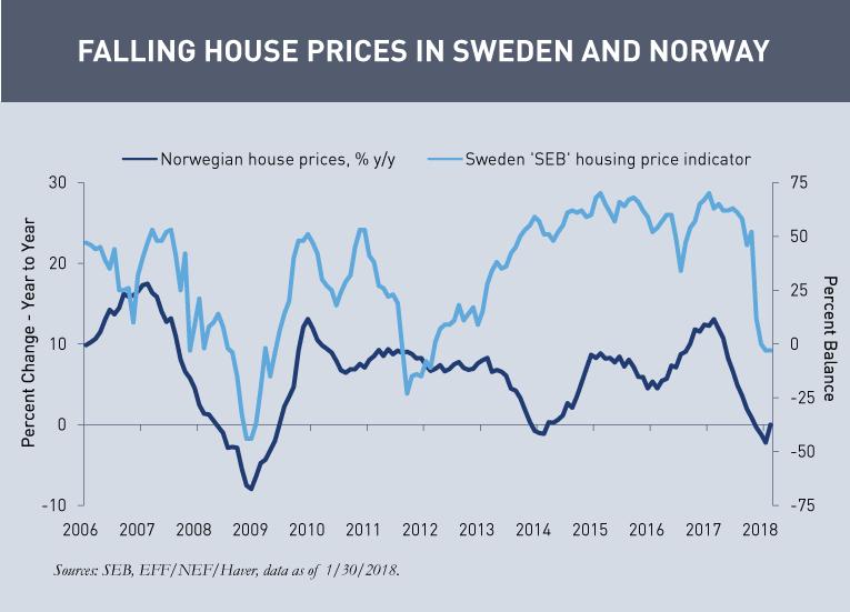 Kaye - Sweden-and-Norway-Housing-Indicator_v2.png