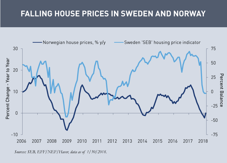 Kaye - Sweden-and-Norway-Housing-Indicator_v2.png