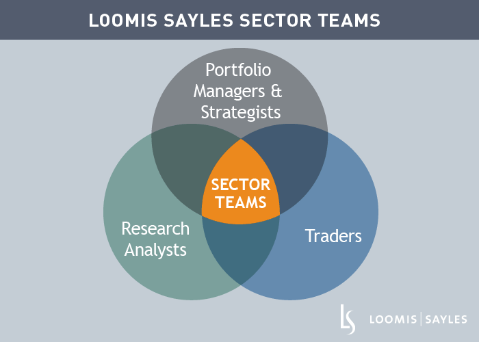 LS-Sector-Teams-Outlook.png