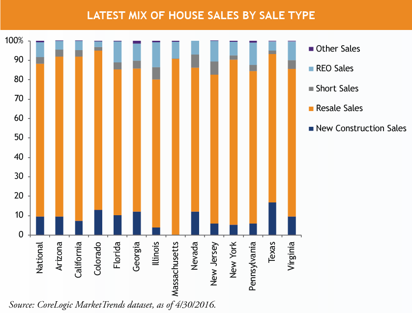 Latest-Mix-of-House-Sales-by-Sale-Type.png