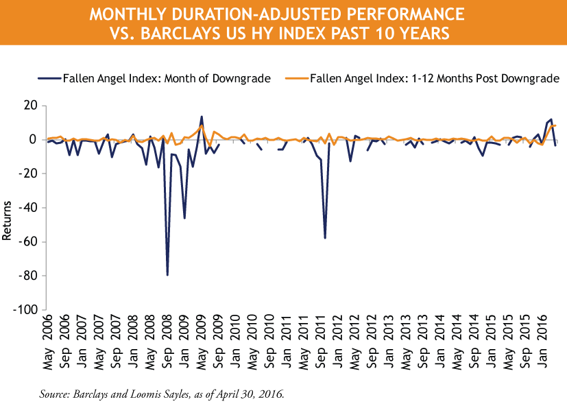 Line_Chart-Monthly-Duration-Adjusted-Performance-vs.-Barclays-US-HY-Index.png