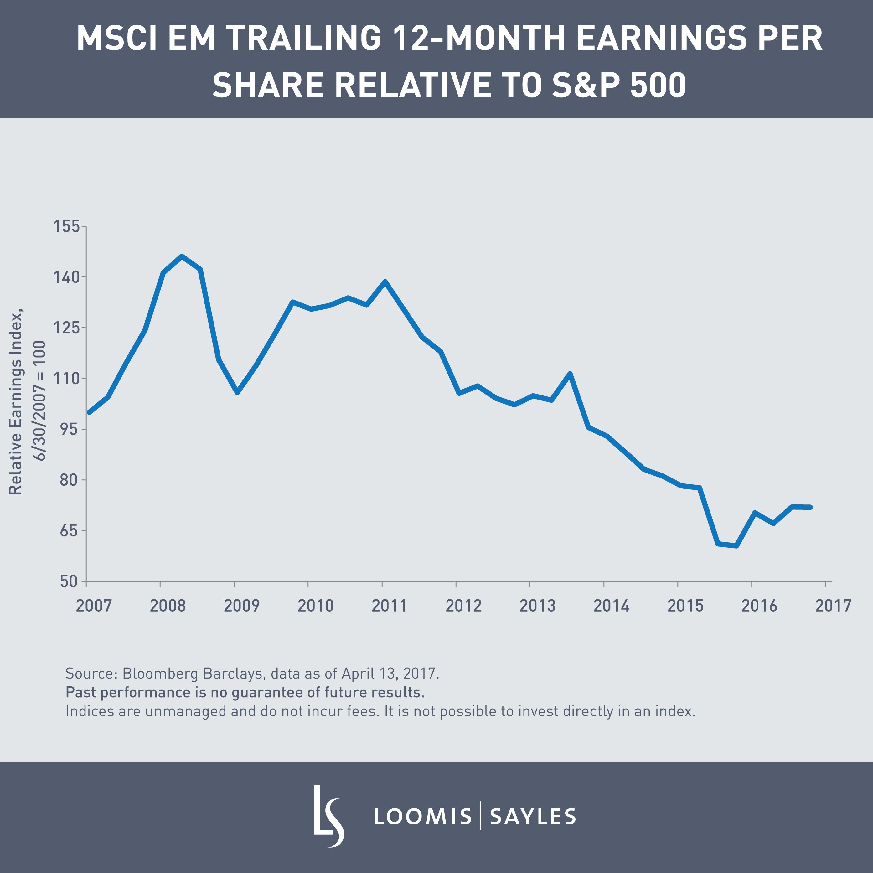 MSCI EM Trailing 12-month EPS-1.png