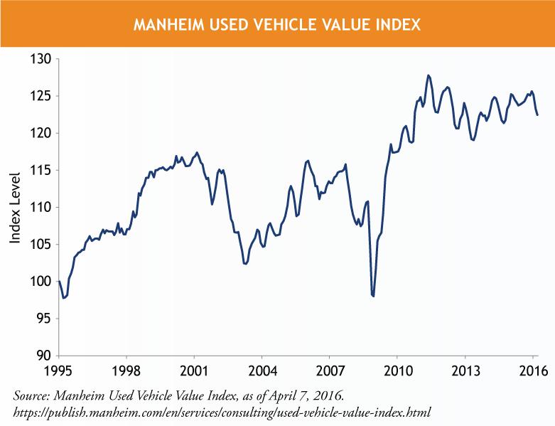 Manheim-Used-Vehicle-Value-Index-2.png