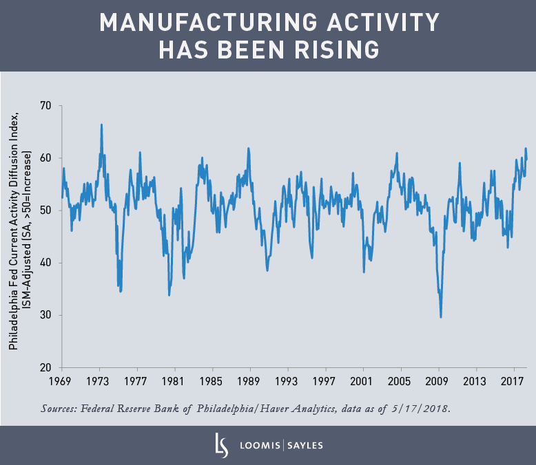 Manufacturing Activity Has Been Risingv4