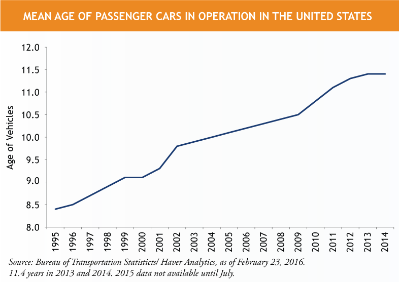 Mean-Age-of-Cars-in-Operation-US-1.png