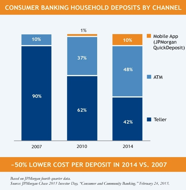 Mobile-Banking-Chart