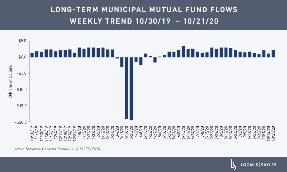 Muni-Default-Chart