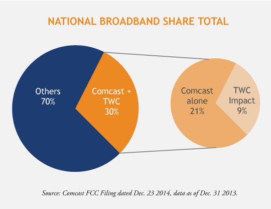 National-Fixed-Broadband-Share-Total