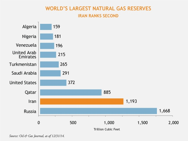 Natural-Gas-Reserves-5-5-15