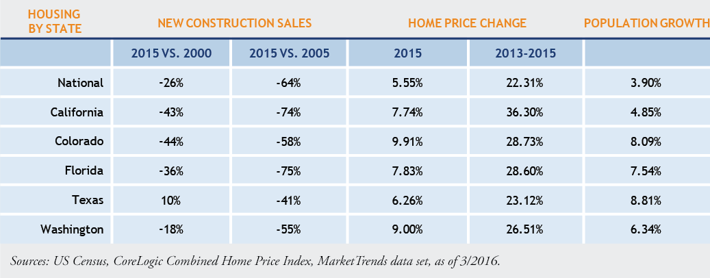 New-Construction-Sales-Table.png