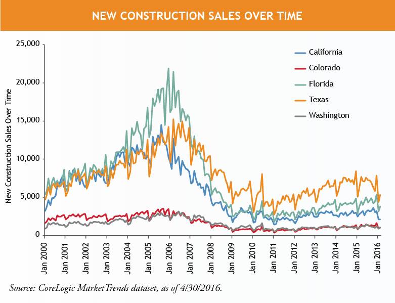 New-Construction-Sales-Total-Over-Time.png