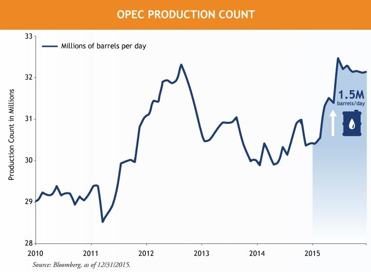 OPEC-Oil-Production-Line-Chart-1-22-16.jpg