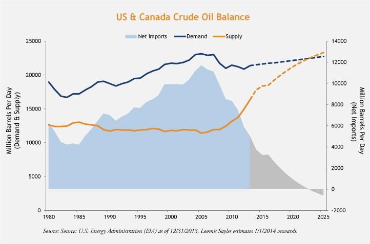 Oil-Prices-5-1-15