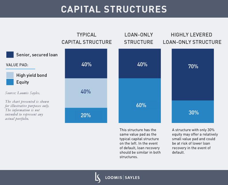 Capital-StructureV5