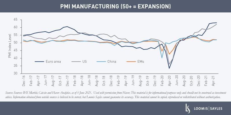 PMI-Peaking-chart