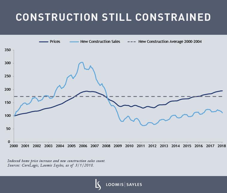 construction-still-constrainedv4