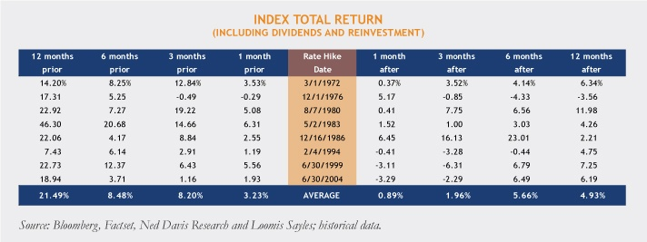 Rate-Hike-Date-Table-12-10-15.jpg