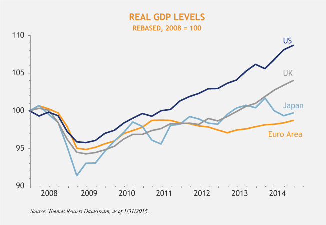 Real-GDP-Levels-4-10-15