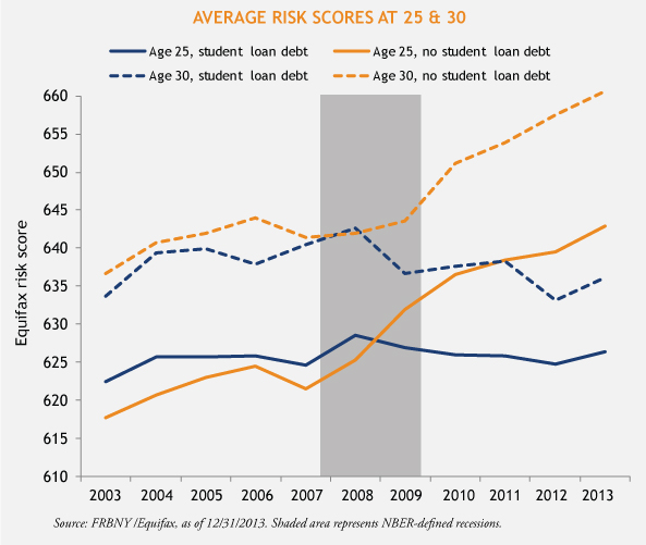 Risk-Scores-3-30-2015