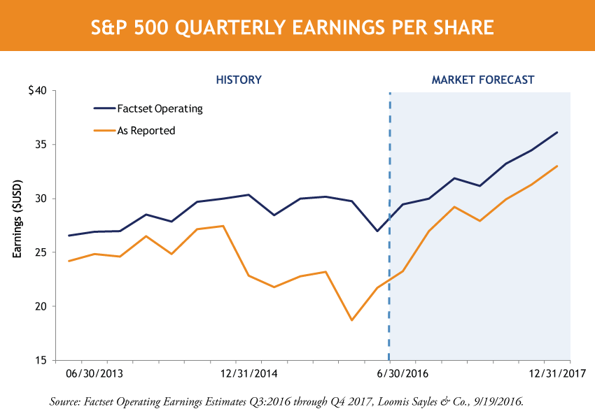 SP-500-Quarterly-Earnings-Per-Share.png