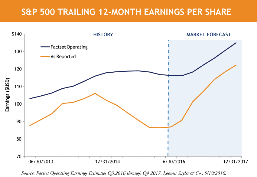SP-500-Trailing-12-Month-Earnings-Per-Share.png