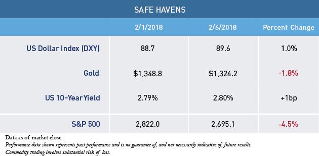 Safe-Havens-Tablev2.png