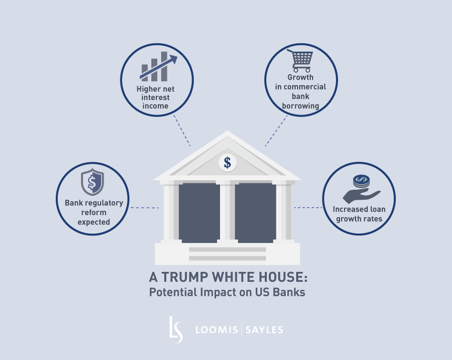 A Trump White House: Potential Impact on US Banks
