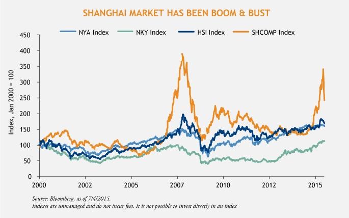 Shanghai_Market_Boom_and_Bust_chart