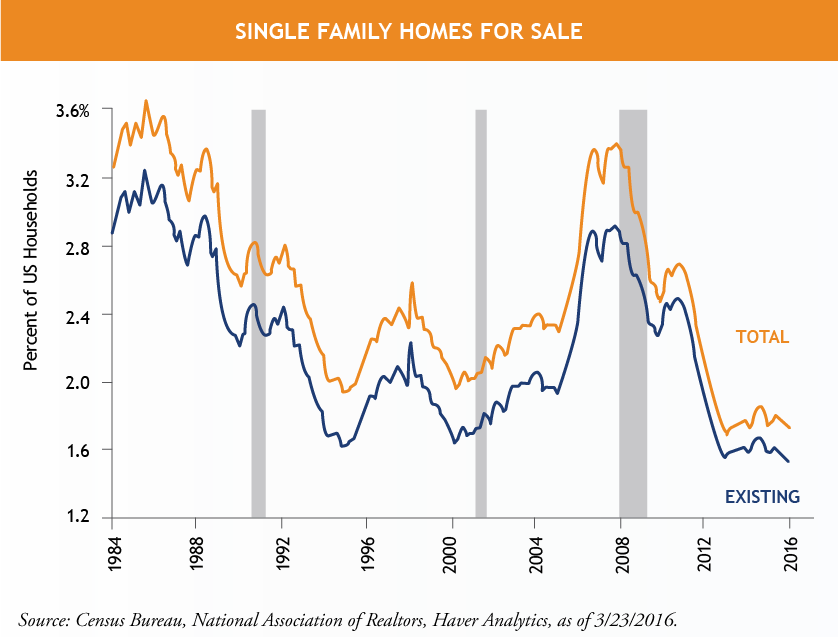 Single-Family-Homes-for-Sale_NEW.png
