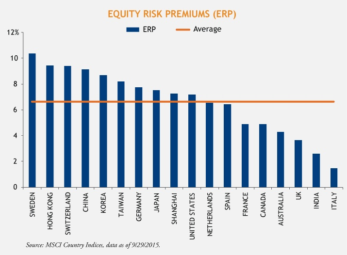 Equity-Risk-Premiums-Loomis-Sayles