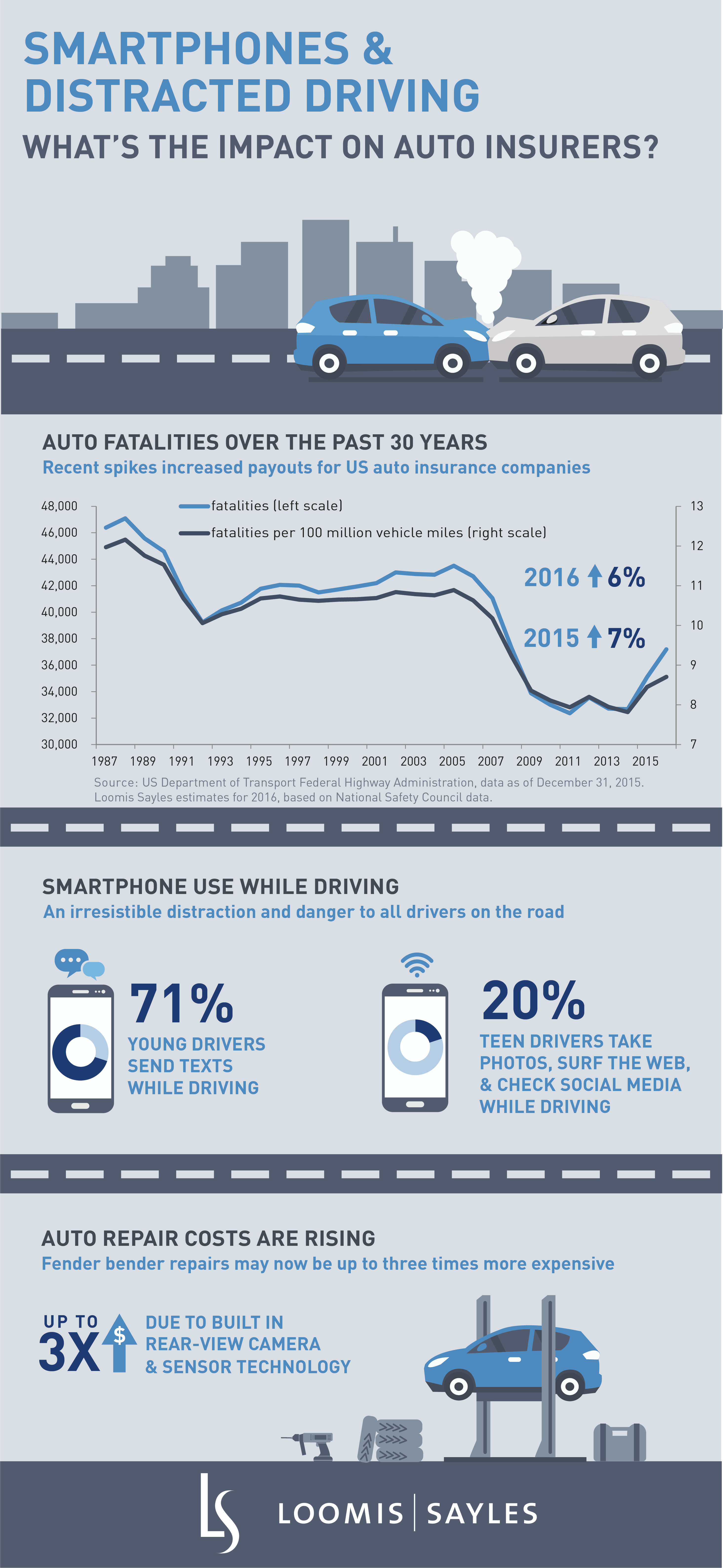 Smartphones and Auto Insurance_finalV2.png