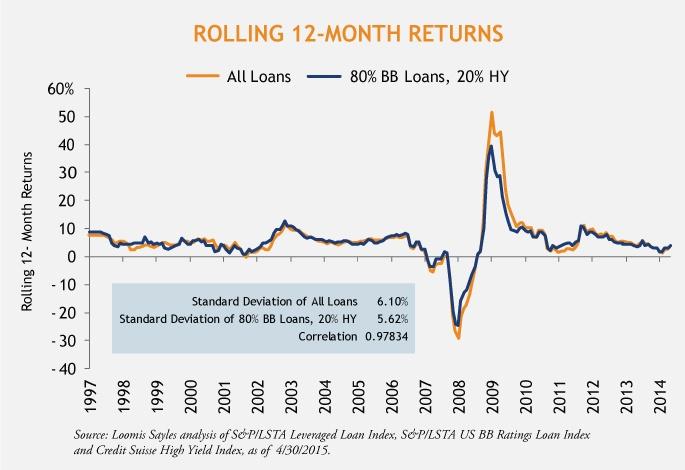 Sober-Loans--High-Yield-6-8-2015_v2
