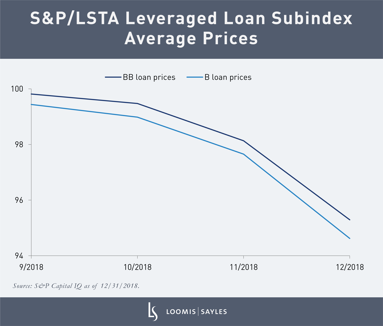 Subindex Average Prices