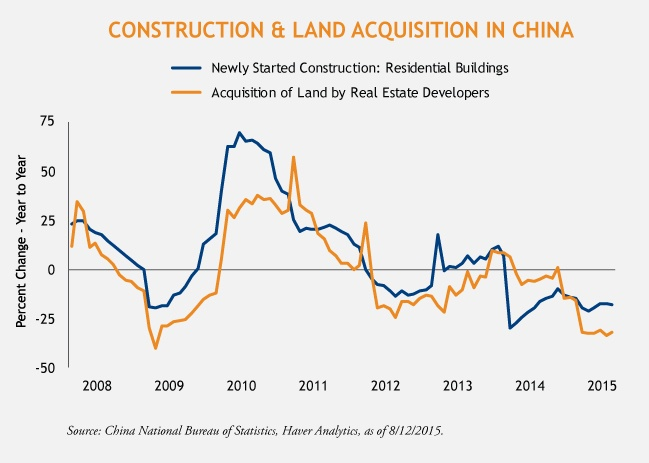 Construction and Land Acquisition in China