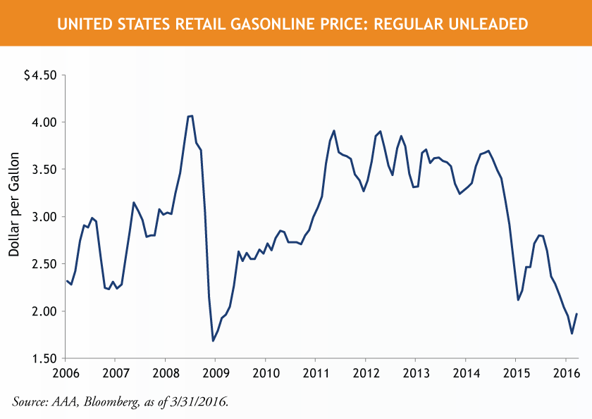 US-Gas-Prices-Unleaded-1.png