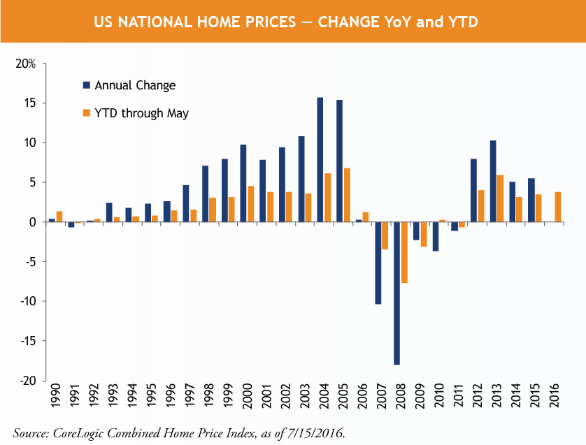 US-National-Home-Prices---Change-YoY-and-YTD.png