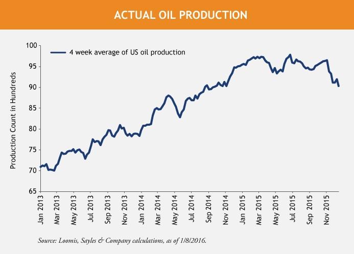 US-Oil-Production-Line-Chart-1-21-16-1.jpg