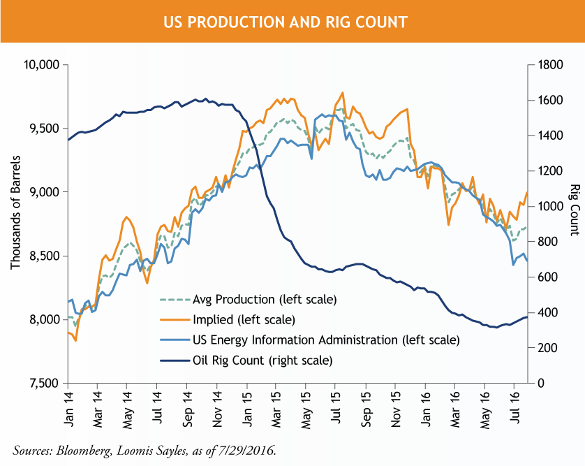 US-Production-and-Rig-Countv2.png