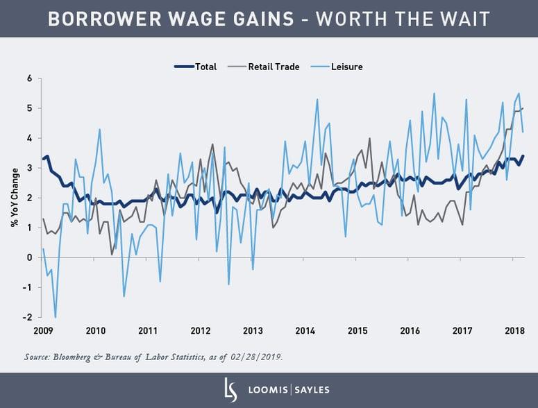 Wage-Gains